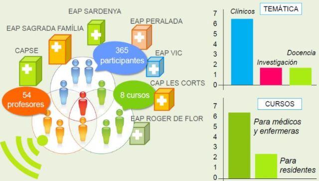 gràfic videoconferencies